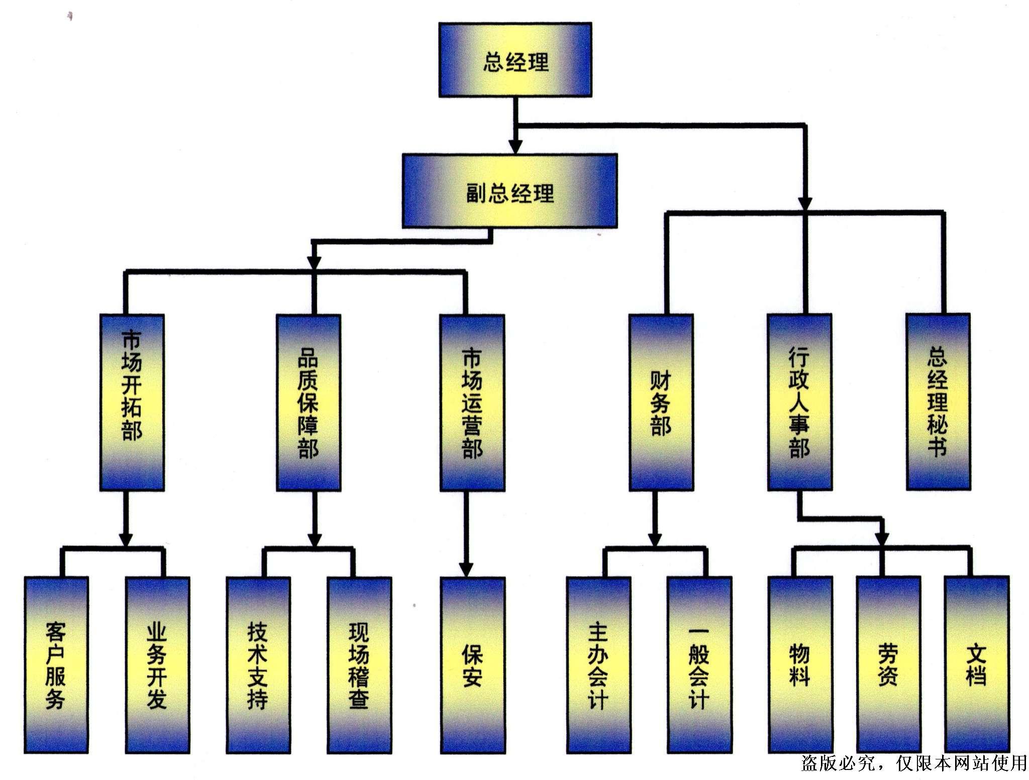 最新各部组织架构图.图片
